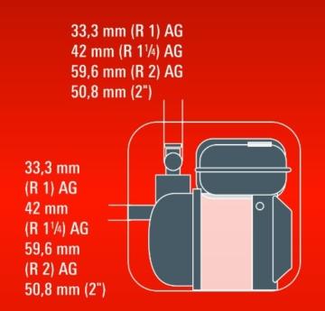 Einhell Benzin Wasserpumpe Leistungsparameter