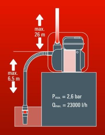 Einhell Benzin Wasserpumpe Prinzipschema